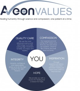 Aveon SG Values Display sign copy